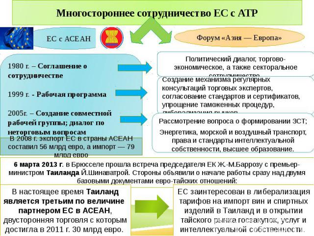 Многостороннее сотрудничество ЕС с АТР