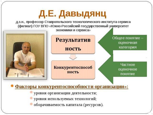 Факторы конкурентоспособности организации»: уровня организации деятельности; уровня используемых технологий; оборачиваемость капитала (ресурсов).