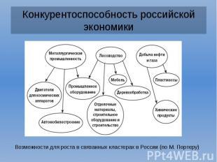 Конкурентоспособность российской экономики