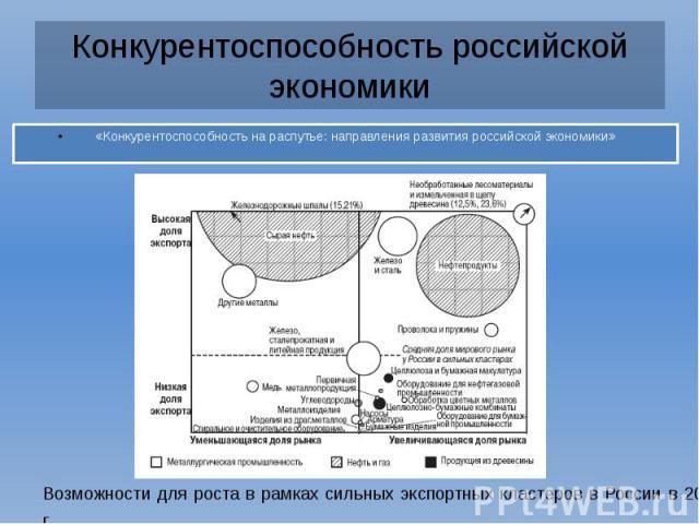 Конкурентоспособность российской экономики «Конкурентоспособность на распутье: направления развития российской экономики»