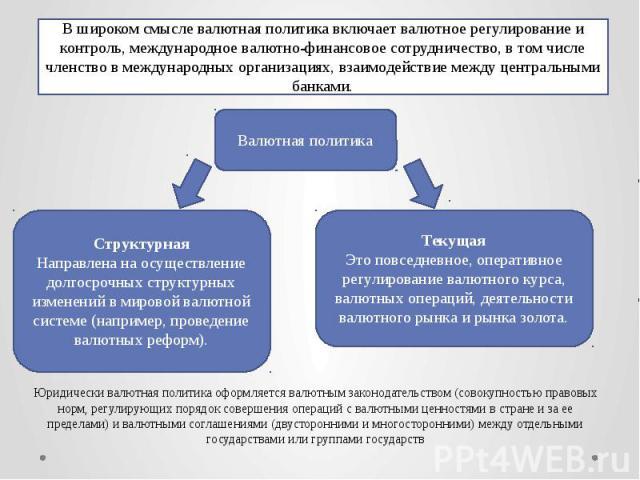Юридически валютная политика оформляется валютным законодательством (совокупностью правовых норм, регулирующих порядок совершения операций с валютными ценностями в стране и за ее пределами) и валютными соглашениями (двусторонними и многосторонними) …