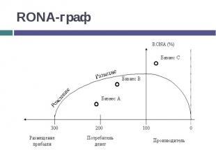 RONA-граф
