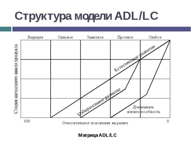 Структура модели ADL/LC