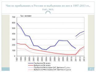 Число прибывших в Россию и выбывших из нее в 1997-2013 гг., тыс. чел.
