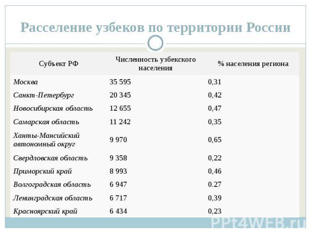 Расселение узбеков по территории России