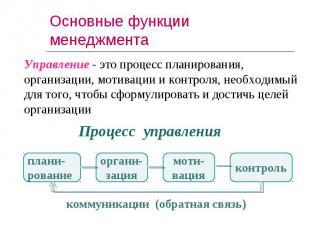 Управление - это процесс планирования, организации, мотивации и контроля, необхо