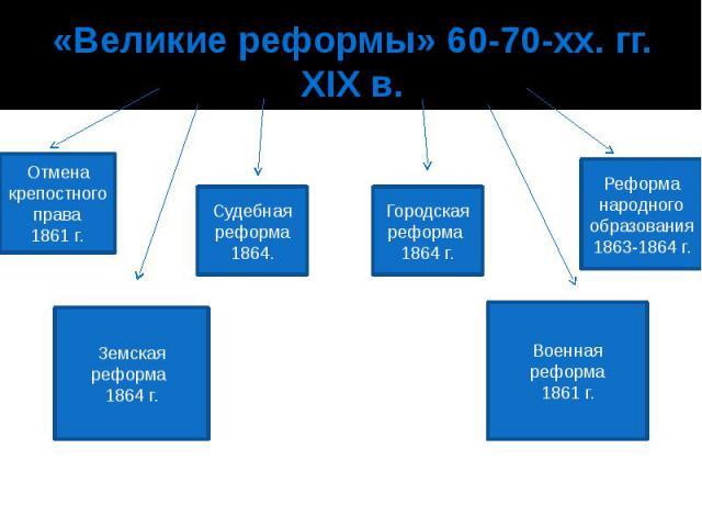 «Великие реформы» 60-70-хх. гг. XIX в.