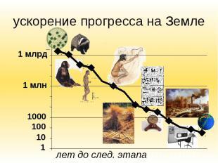 ускорение прогресса на Земле