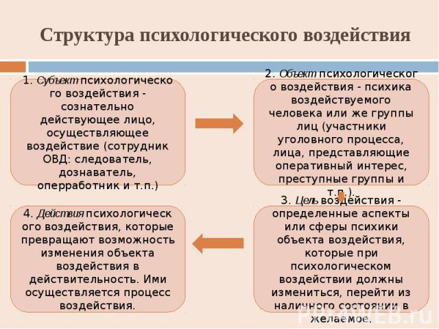 Структура психологического воздействия