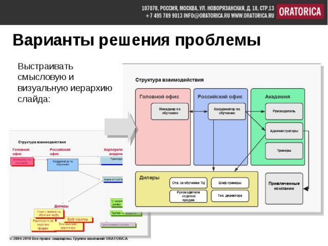 Выстраивать смысловую и визуальную иерархию слайда: Выстраивать смысловую и визуальную иерархию слайда: