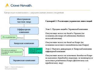 Кипрская компания с украинскими инвестициями