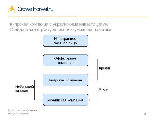 Роль Кипра в оптимизации налогообложения на международном уровне Кипрская компания с украинскими инвестициями Стандартная структура, используемая на практике