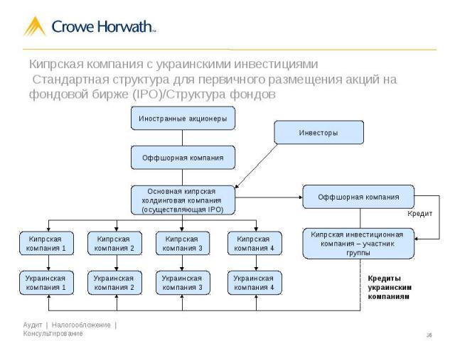 Роль Кипра в оптимизации налогообложения на международном уровне Кипрская компания с украинскими инвестициями Стандартная структура для первичного размещения акций на фондовой бирже (IPO)/Структура фондов