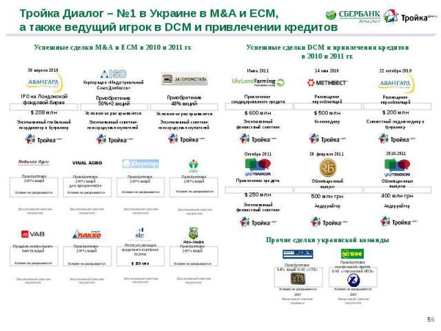 Тройка Диалог – №1 в Украине в M&A и ECM, а также ведущий игрок в DCM и привлечении кредитов
