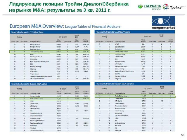 Лидирующие позиции Тройки Диалог/Сбербанка на рынке M&A: результаты за 3 кв. 2011 г.