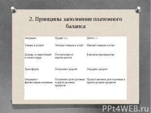 2. Принципы заполнения платежного баланса