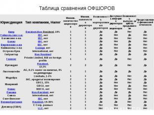 Таблица сравнения ОФШОРОВ