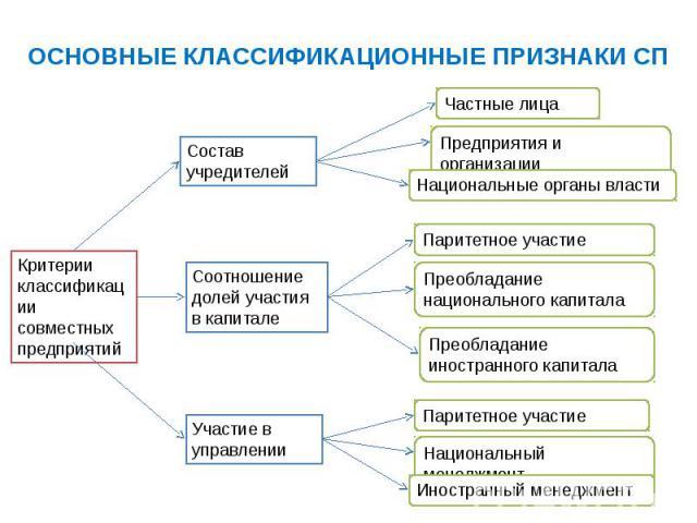 ОСНОВНЫЕ КЛАССИФИКАЦИОННЫЕ ПРИЗНАКИ СП