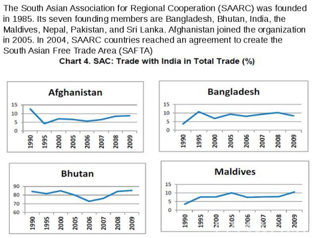 The South Asian Association for Regional Cooperation (SAARC) was founded in 1985. Its seven founding members are Bangladesh, Bhutan, India, the Maldives, Nepal, Pakistan, and Sri Lanka. Afghanistan joined the organization in 2005. In 2004, SAARC cou…