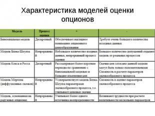Характеристика моделей оценки опционов