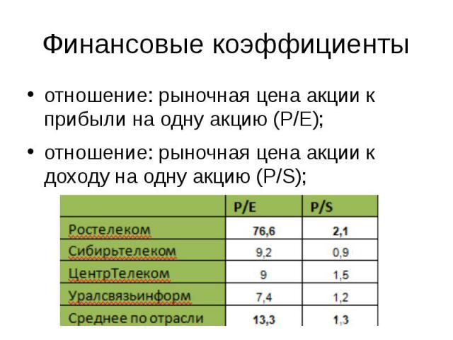 Финансовые коэффициенты отношение: рыночная цена акции к прибыли на одну акцию (P/E); отношение: рыночная цена акции к доходу на одну акцию (P/S);