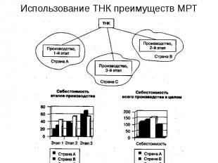 Использование ТНК преимуществ МРТ