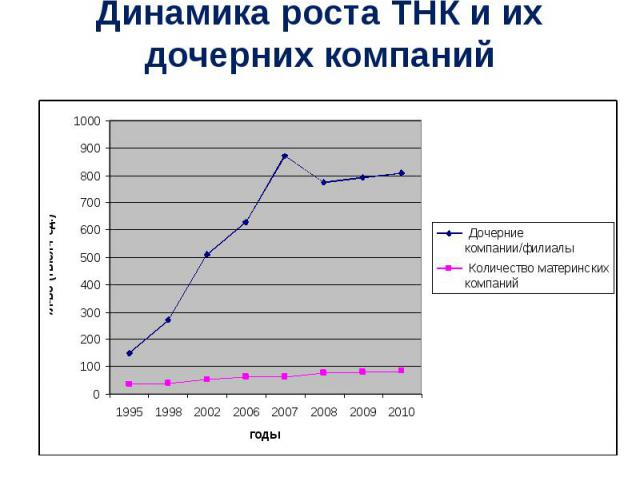 Динамика роста ТНК и их дочерних компаний