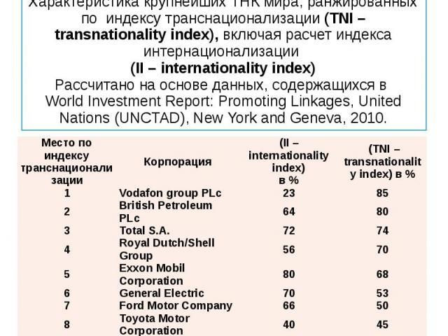 Характеристика крупнейших ТНК мира, ранжированных по индексу транснационализации (TNI – transnationality index), включая расчет индекса интернационализации (II – internationality index) Рассчитано на основе данных, содержащихся в World Investment Re…