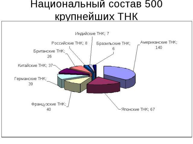 Национальный состав 500 крупнейших ТНК