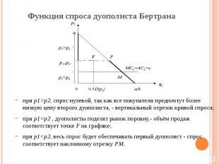 Функция спроса дуополиста Бертрана при p1>p2, спрос нулевой, так как все поку