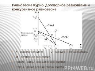 Равновесие Курно, договорное равновесие и конкурентное равновесие К – равновесие