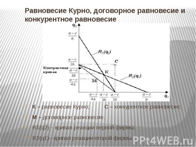 Равновесие Курно, договорное равновесие и конкурентное равновесие К – равновесие Курно; С – конкурентное равновесие; М – договорное равновесие. R1(q2) – кривая реакции первой фирмы; R2(q1)– кривая реакции второй фирмы.