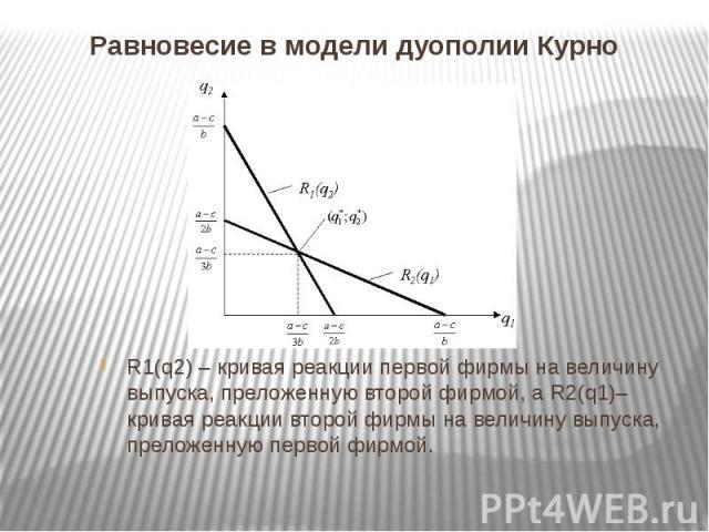 Равновесие в модели дуополии Курно R1(q2) – кривая реакции первой фирмы на величину выпуска, преложенную второй фирмой, а R2(q1)– кривая реакции второй фирмы на величину выпуска, преложенную первой фирмой.