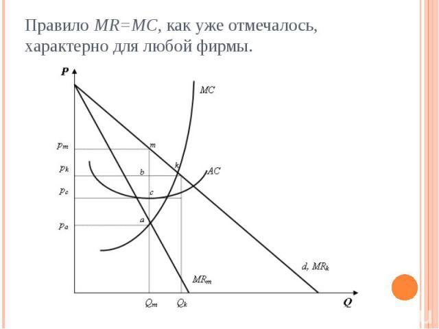 Правило MR=MC, как уже отмечалось, характерно для любой фирмы.