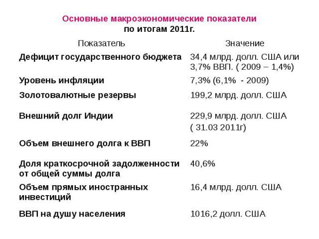 Основные макроэкономические показатели по итогам 2011г.