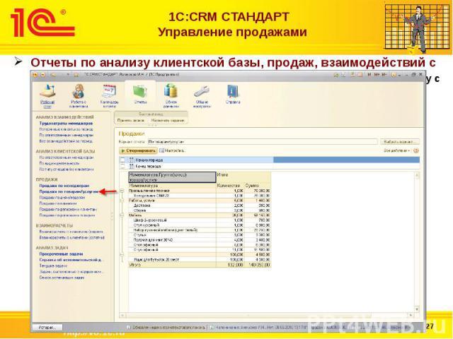 1С:CRM СТАНДАРТ Управление продажами Отчеты по анализу клиентской базы, продаж, взаимодействий с клиентами (в том числе анализ затраченного времени менеджеров на работу с клиентами)