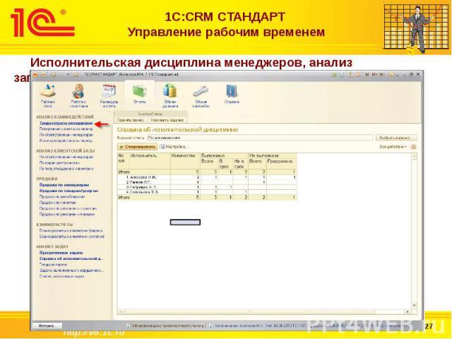 1С:CRM СТАНДАРТ Управление рабочим временем Исполнительская дисциплина менеджеров, анализ загруженности менеджеров