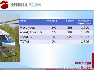 Total flight hours