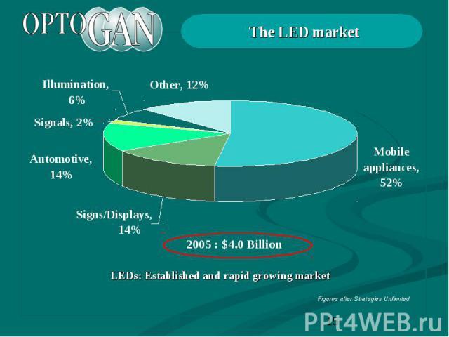 The LED market LEDs: Established and rapid growing market