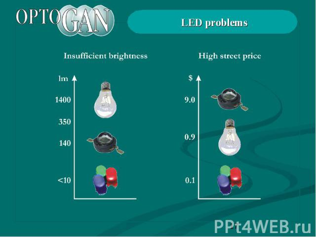 LED problems