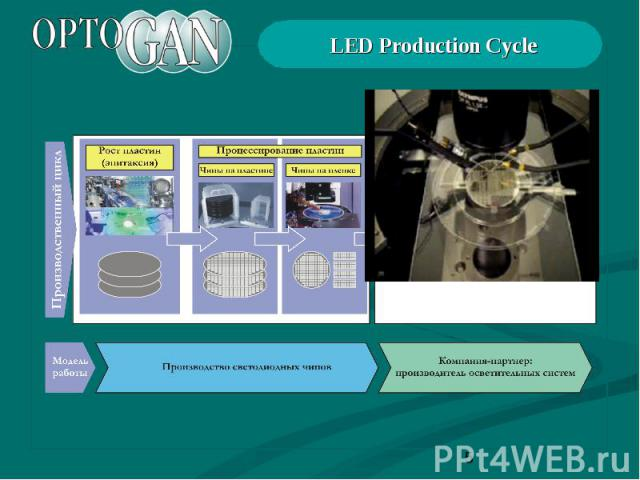 LED Production Cycle