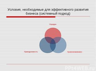Условия, необходимые для эффективного развития бизнеса (системный подход)