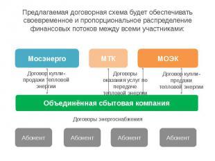 Предлагаемая договорная схема будет обеспечивать своевременное и пропорционально