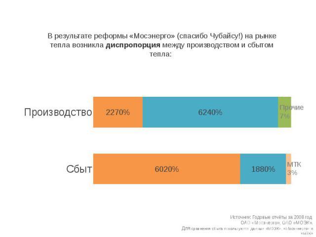 В результате реформы «Мосэнерго» (спасибо Чубайсу!) на рынке тепла возникла диспропорция между производством и сбытом тепла: