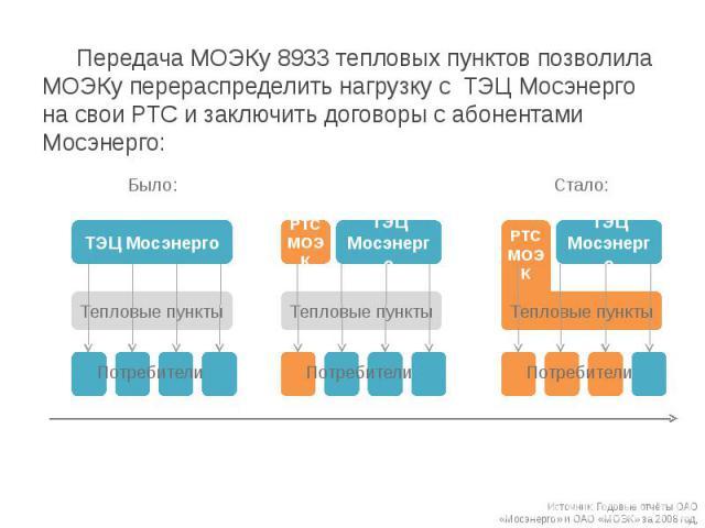 Передача МОЭКу 8933 тепловых пунктов позволила МОЭКу перераспределить нагрузку с ТЭЦ Мосэнерго на свои РТС и заключить договоры с абонентами Мосэнерго: Передача МОЭКу 8933 тепловых пунктов позволила МОЭКу перераспределить нагрузку с ТЭЦ Мосэнерго на…