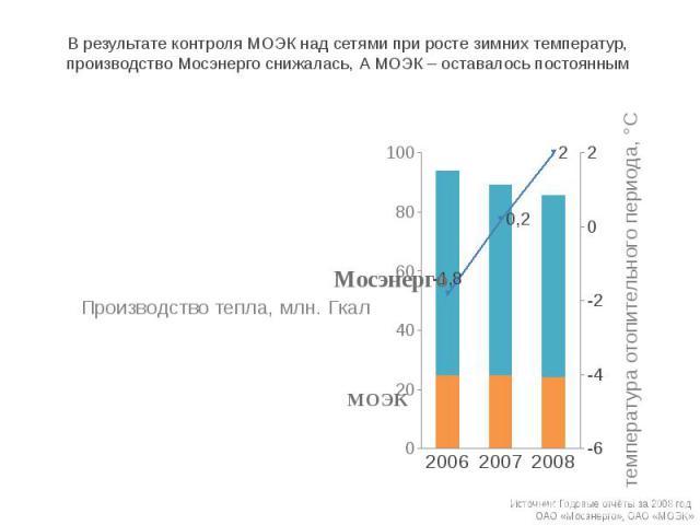 В результате контроля МОЭК над сетями при росте зимних температур, производство Мосэнерго снижалась, А МОЭК – оставалось постоянным