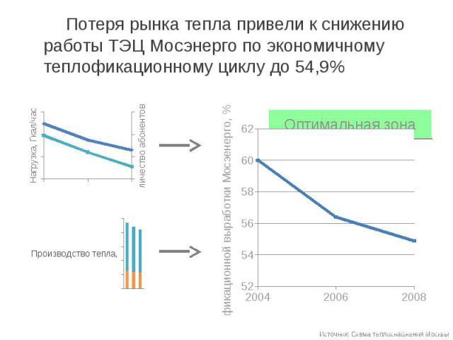 Потеря рынка тепла привели к снижению работы ТЭЦ Мосэнерго по экономичному теплофикационному циклу до 54,9% Потеря рынка тепла привели к снижению работы ТЭЦ Мосэнерго по экономичному теплофикационному циклу до 54,9%