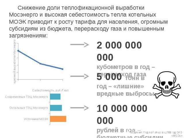 Снижение доли теплофикационной выработки Мосэнерго и высокая себестоимость тепла котельных МОЭК приводит к росту тарифа для населения, огромным субсидиям из бюджета, перерасходу газа и повышенным загрязнениям: Снижение доли теплофикационной выработк…