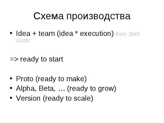 Idea + team (idea * execution) from Seth Godin Idea + team (idea * execution) from Seth Godin => ready to start Proto (ready to make) Alpha, Beta, … (ready to grow) Version (ready to scale)