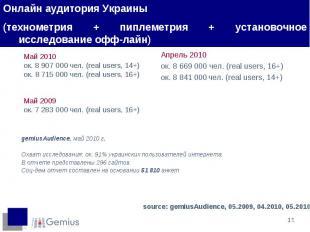 Май 2010 ок. 8 907000 чел. (real users, 14+) ок. 8715 000 чел. (real